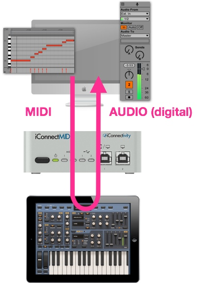DAW MIDI to iOS Synth to DAW Audio digital