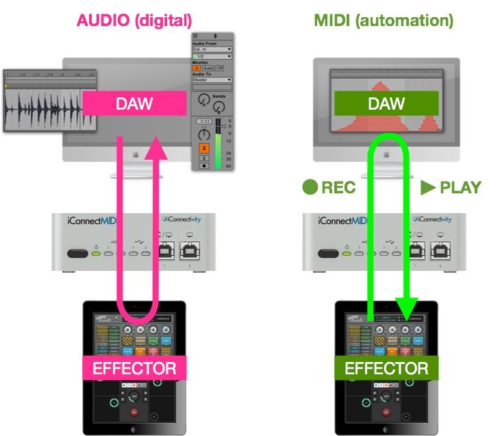 dawとiPadエフェクター連携 デジタル音声+MIDI入出力